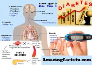 Diabetes Amazing facts