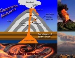 Volcano Amazing facts